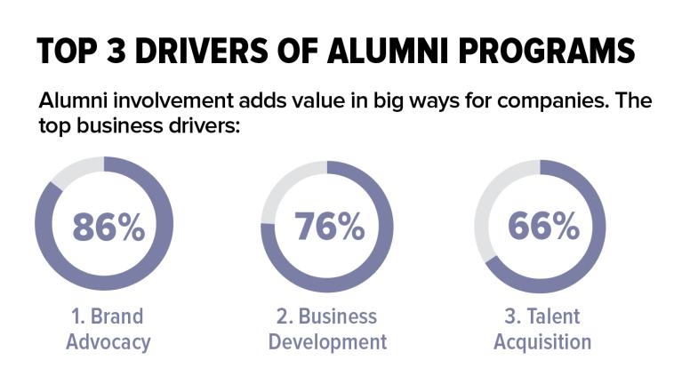Top drivers of alumni programs - employee offboarding